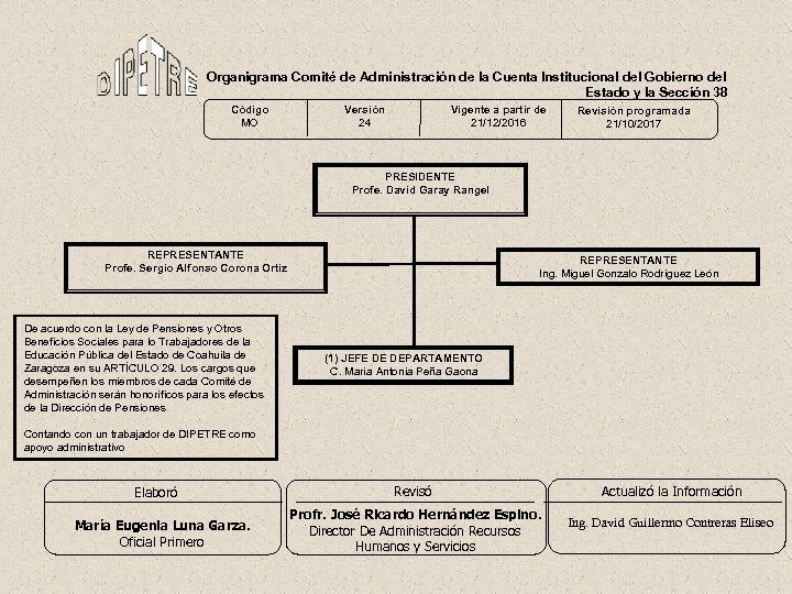 Organigrama Comité de Administración de la Cuenta Institucional del Gobierno del Estado y la