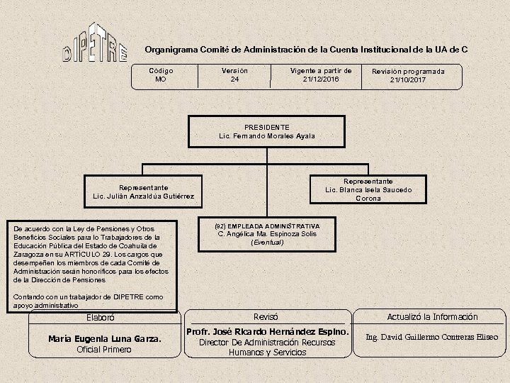 Organigrama Comité de Administración de la Cuenta Institucional de la UA de C Código