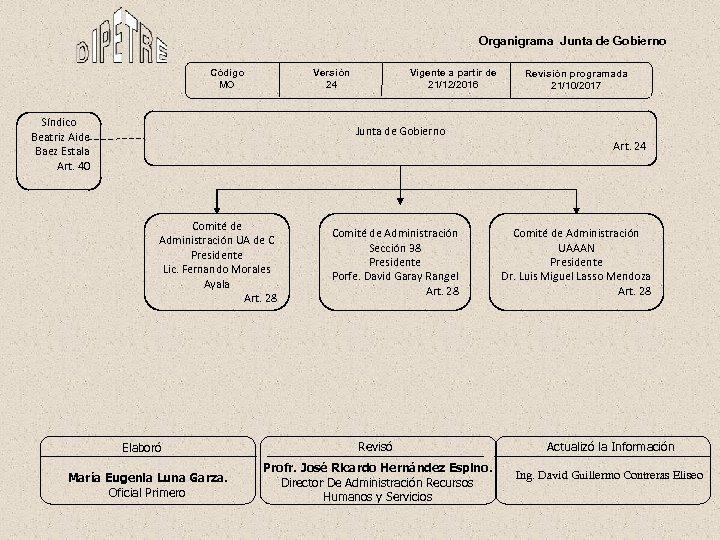 Organigrama Junta de Gobierno Código MO Versión 24 Síndico Beatriz Aide Baez Estala Art.