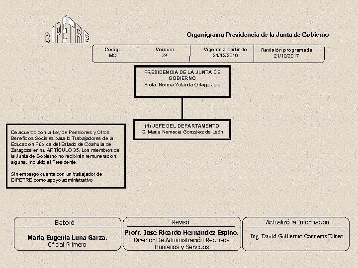 Organigrama Presidencia de la Junta de Gobierno Código MO Versión 24 Vigente a partir