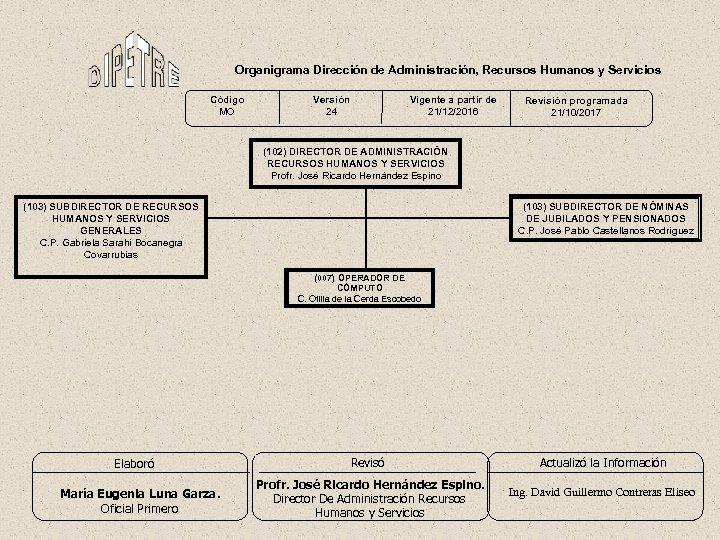 Organigrama Dirección de Administración, Recursos Humanos y Servicios Código MO Versión 24 Vigente a