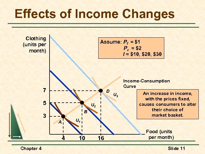 Effects of Income Changes Clothing (units per month) Assume: Pf = $1 Pc =