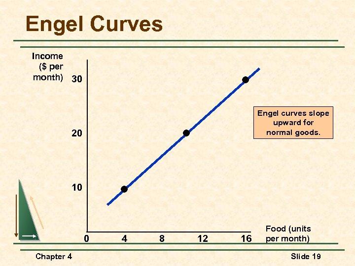 Engel Curves Income ($ per month) 30 Engel curves slope upward for normal goods.