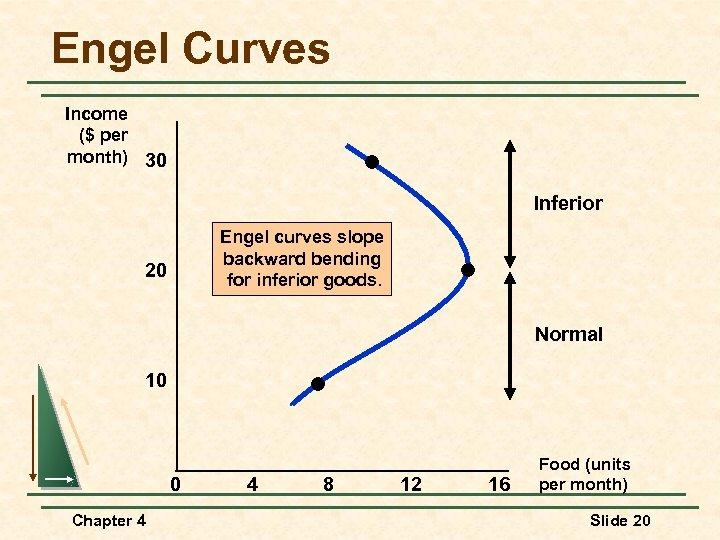 Engel Curves Income ($ per month) 30 Inferior Engel curves slope backward bending for