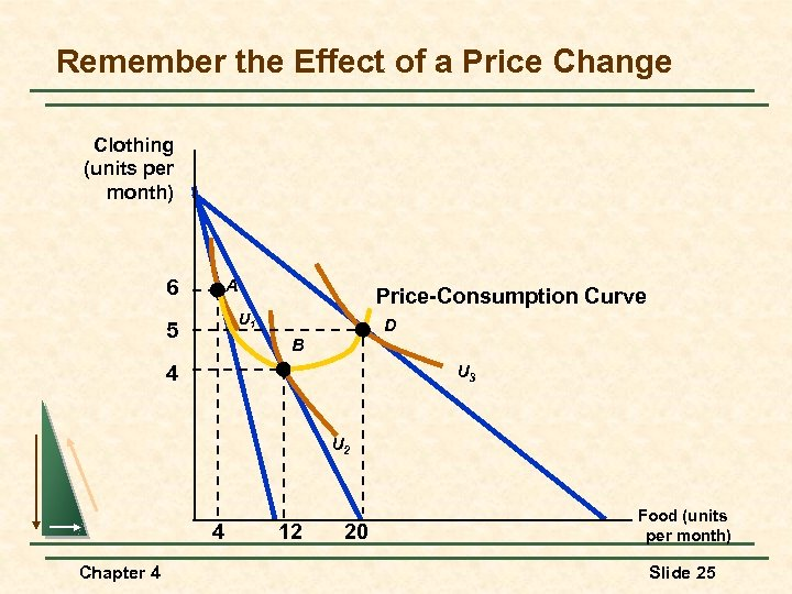 Remember the Effect of a Price Change Clothing (units per month) A 6 Price-Consumption