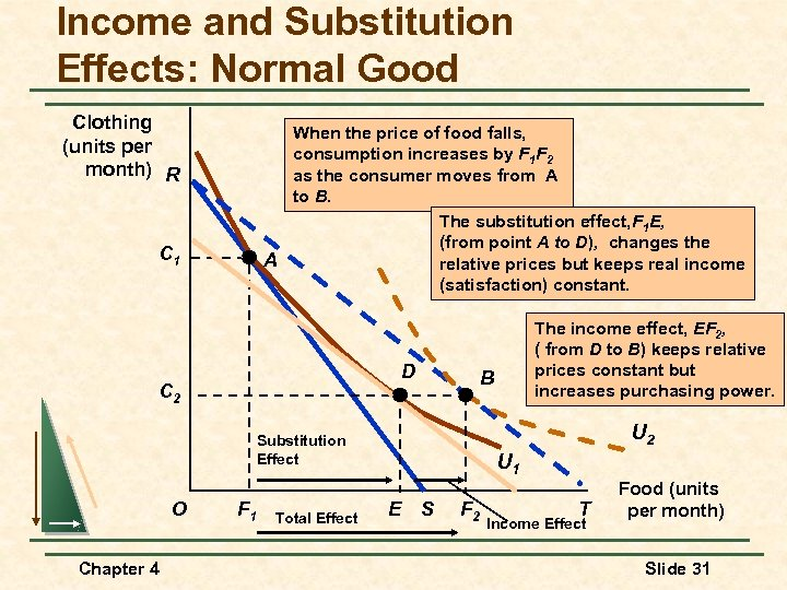 Income and Substitution Effects: Normal Good Clothing (units per month) R When the price