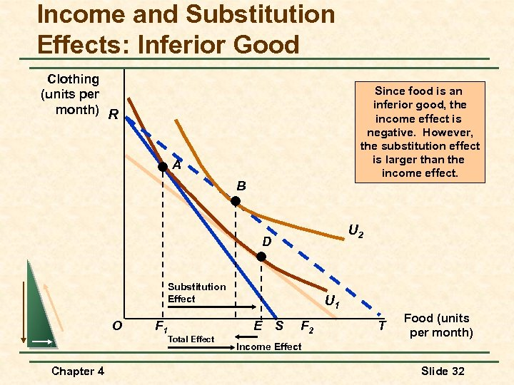 Income and Substitution Effects: Inferior Good Clothing (units per month) R Since food is