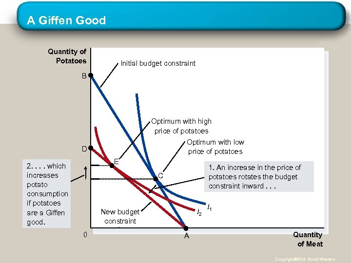 A Giffen Good Quantity of Potatoes Initial budget constraint B Optimum with high price