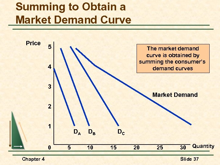 Summing to Obtain a Market Demand Curve Price 5 The market demand curve is