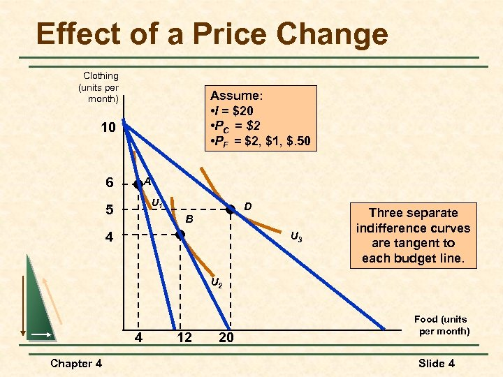 Effect of a Price Change Clothing (units per month) Assume: • I = $20