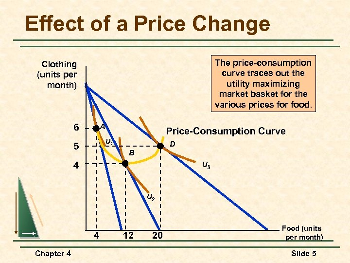 Effect of a Price Change The price-consumption curve traces out the utility maximizing market