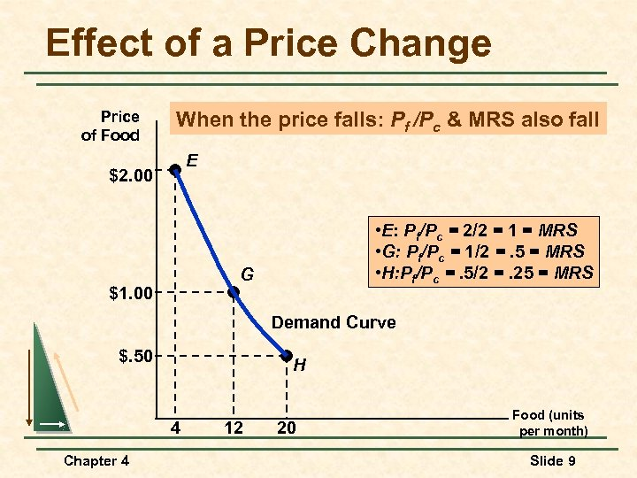 Effect of a Price Change Price of Food When the price falls: Pf /Pc