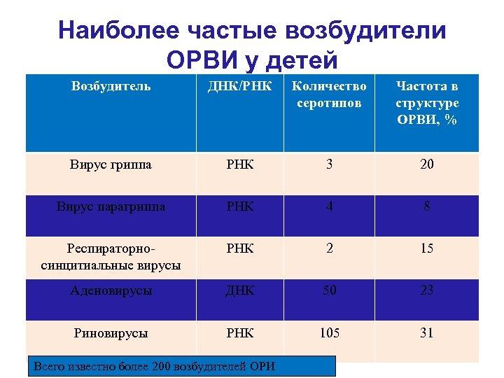 Наиболее частые возбудители ОРВИ у детей Возбудитель ДНК/РНК Количество серотипов Частота в структуре ОРВИ,