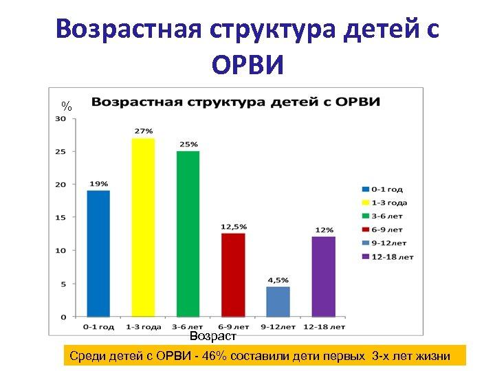 Возрастная структура детей с ОРВИ % Возраст Среди детей с ОРВИ - 46% составили