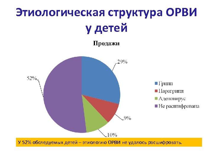 Этиологическая структура ОРВИ у детей У 52% обследуемых детей – этиологию ОРВИ не удалось