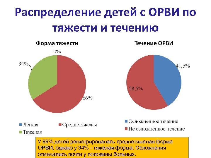 Распределение детей с ОРВИ по тяжести и течению У 66% детей регистрировалась среднетяжелая форма