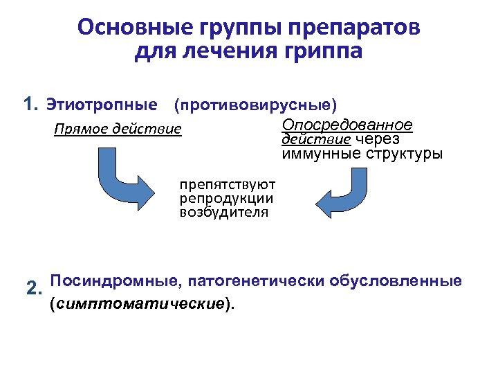 Основные группы препаратов для лечения гриппа 1. Этиотропные (противовирусные) Прямое действие Опосредованное действие через