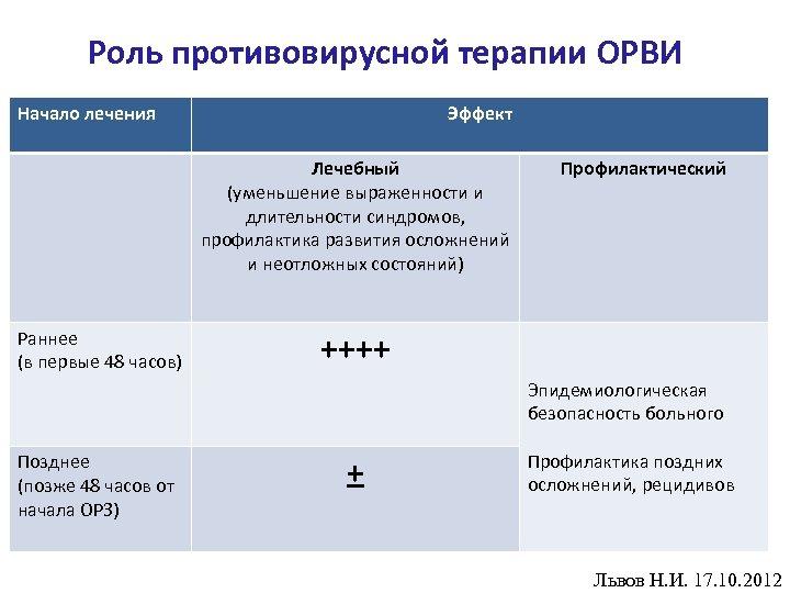 Роль противовирусной терапии ОРВИ Начало лечения Эффект Лечебный (уменьшение выраженности и длительности синдромов, профилактика