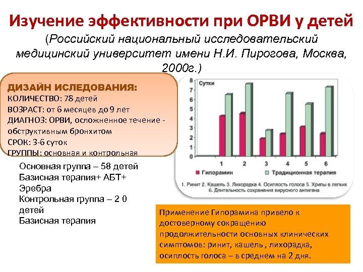 Изучение эффективности при ОРВИ у детей (Российский национальный исследовательский медицинский университет имени Н. И.