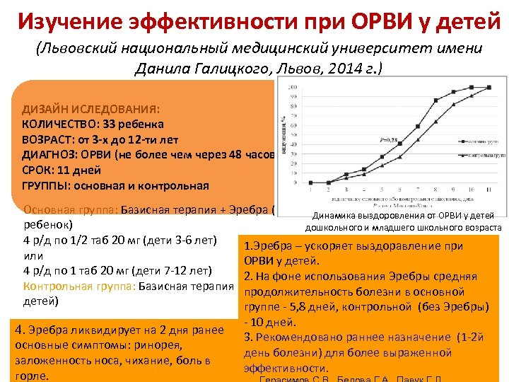 Изучение эффективности при ОРВИ у детей (Львовский национальный медицинский университет имени Данила Галицкого, Львов,
