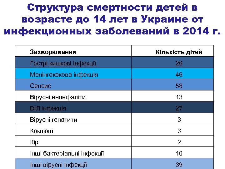 Структура смертности детей в возрасте до 14 лет в Украине от инфекционных заболеваний в