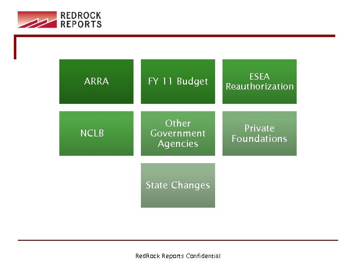 ARRA NCLB FY 11 Budget ESEA Reauthorization Other Government Agencies Private Foundations State Changes