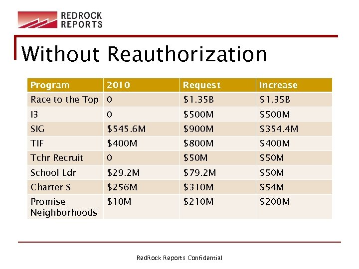Without Reauthorization Program 2010 Request Increase Race to the Top 0 $1. 35 B
