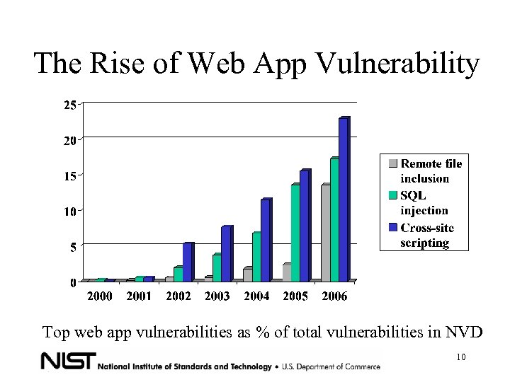 The Rise of Web App Vulnerability Top web app vulnerabilities as % of total