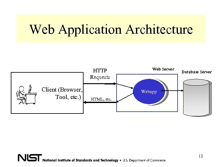 Web Application Architecture HTTP Requests Client (Browser, Tool, etc. ) Web Server Database Server