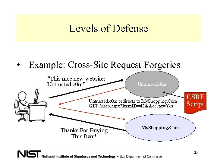 """Levels of Defense • Example: Cross-Site Request Forgeries """"This nice new website: Untrusted. c"""