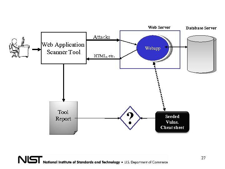 Web Server Database Server Attacks Web Application Scanner Tool Report Webapp HTML, etc. ?
