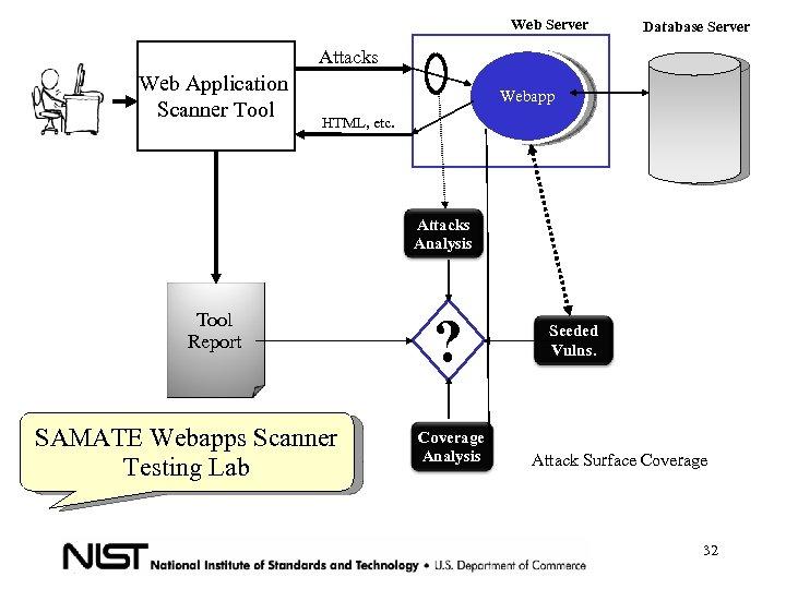 Web Server Database Server Attacks Web Application Scanner Tool Webapp HTML, etc. Attacks Analysis