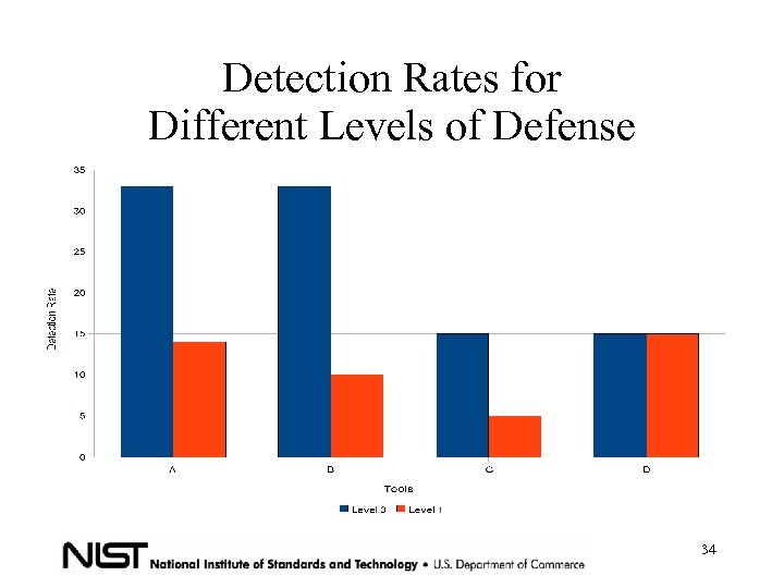 Detection Rates for Different Levels of Defense 34