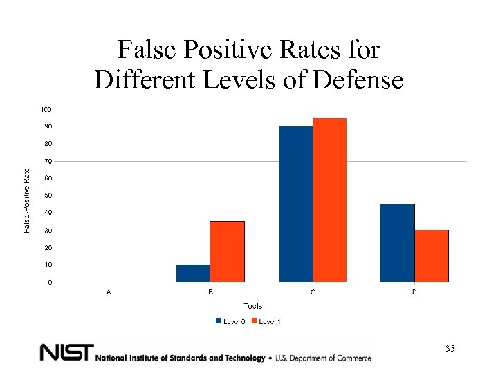 False Positive Rates for Different Levels of Defense 35