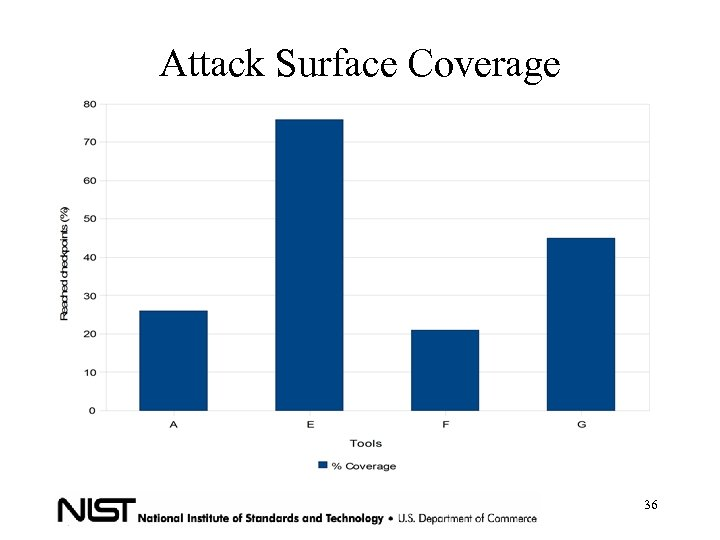 Attack Surface Coverage 36