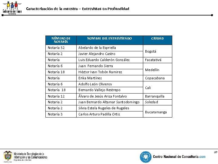 Caracterización de la muestra – Entrevistas en Profundidad % NÚMERO DE NOTARÍA NOMBRE DEL
