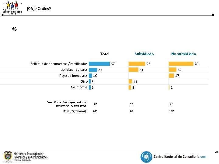 [9 A] ¿Cuáles? % Total Subsidiada No subsidiada Solicitud de documentos / certificados Solicitud