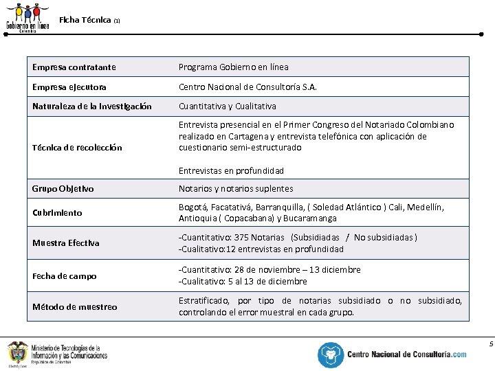 Ficha Técnica (1) % Empresa contratante Programa Gobierno en línea Empresa ejecutora Centro Nacional