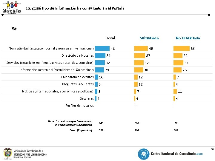 16. ¿Qué tipo de información ha consultado en el Portal? % Total Subsidiada No