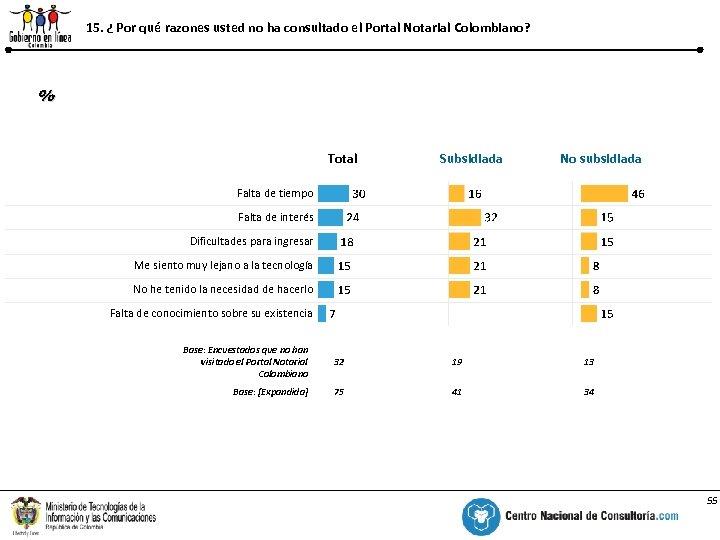 15. ¿ Por qué razones usted no ha consultado el Portal Notarial Colombiano? %