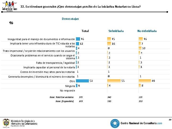 22. En términos generales ¿Que desventajas percibe de La Iniciativa Notarias en Línea? %