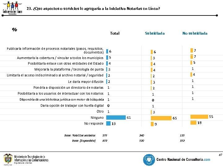 23. ¿Que aspectos o servicios le agregaría a la Iniciativa Notarias en Línea? %