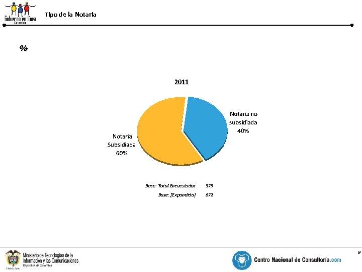Tipo de la Notaria % 2011 Base: Total Encuestados 375 Base: [Expandida] 872 9