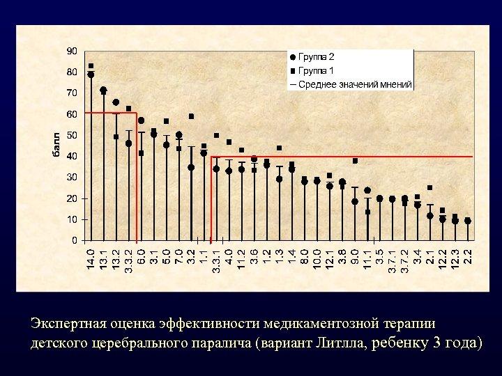 Экспертная оценка эффективности медикаментозной терапии детского церебрального паралича (вариант Литлла, ребенку 3 года)