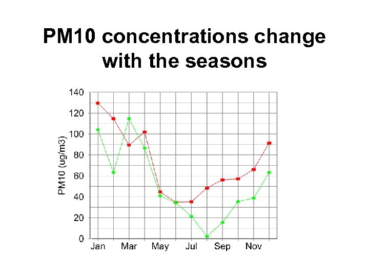 PM 10 concentrations change with the seasons