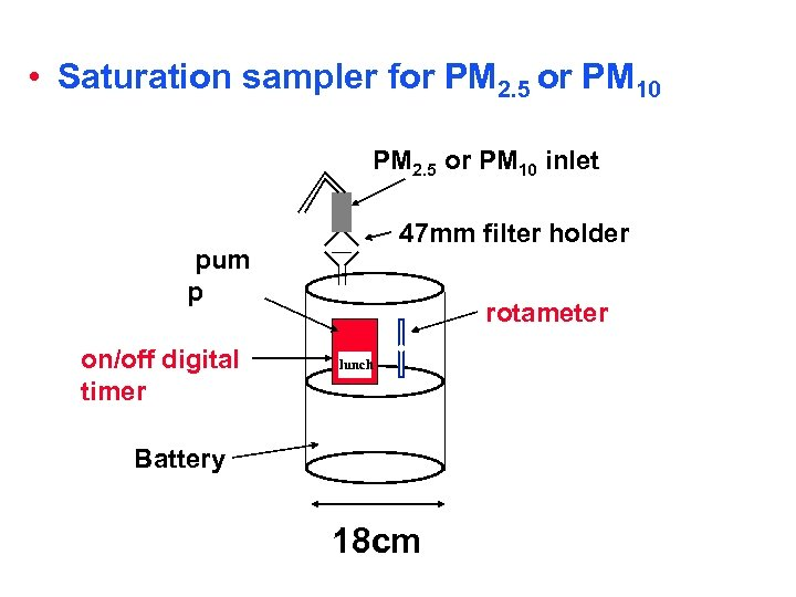• Saturation sampler for PM 2. 5 or PM 10 inlet 47 mm