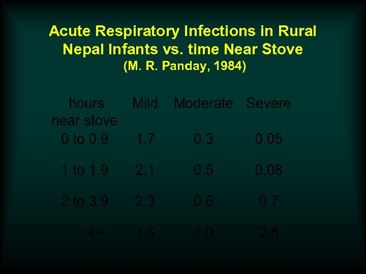 Acute Respiratory Infections in Rural Nepal Infants vs. time Near Stove (M. R. Panday,