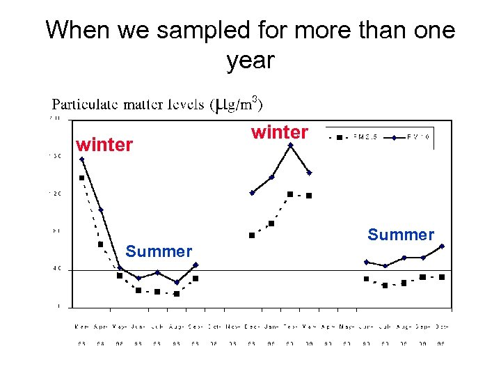 When we sampled for more than one year winter Summer