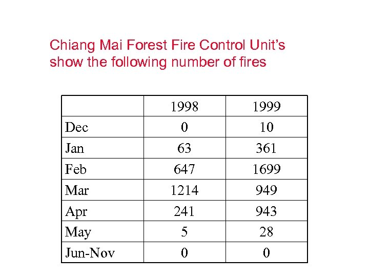 Chiang Mai Forest Fire Control Unit's show the following number of fires Dec Jan