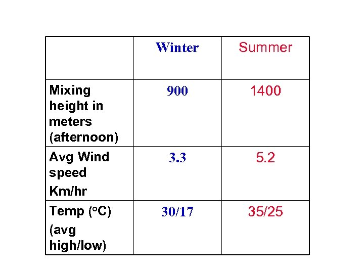 Winter Mixing height in meters (afternoon) Avg Wind speed Km/hr Temp (o. C) (avg